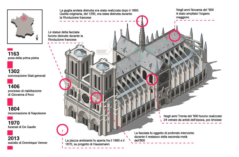La chiesa di Notre Dame de Paris