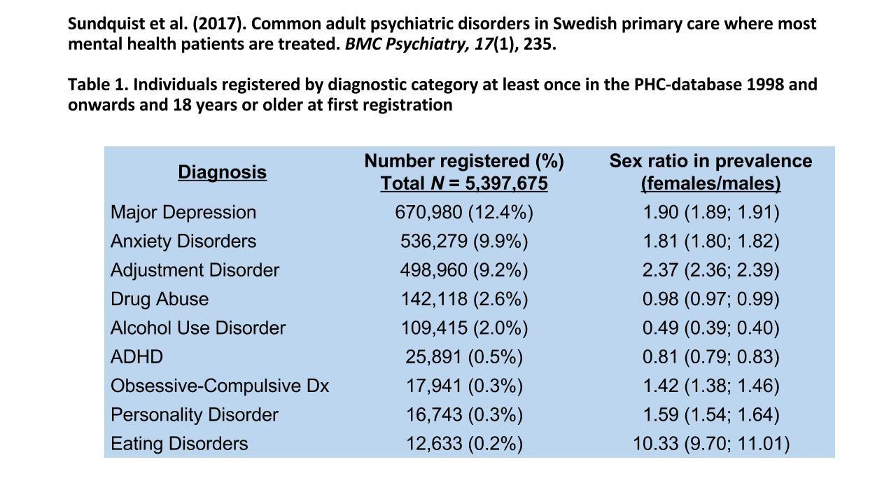 malattie psichiche donne svezia