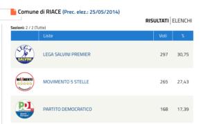 La schermata con i risultati elettorali delle Europee a Riace
