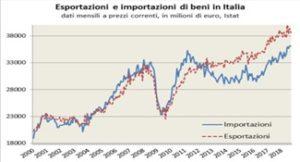 import export italia