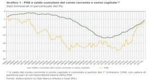 italia partite correnti