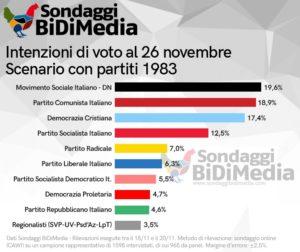 msi sondaggio 1983