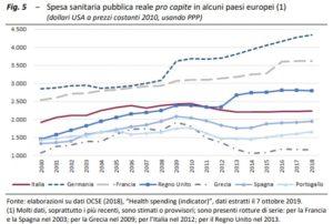 spesa servizio sanitario nazionale