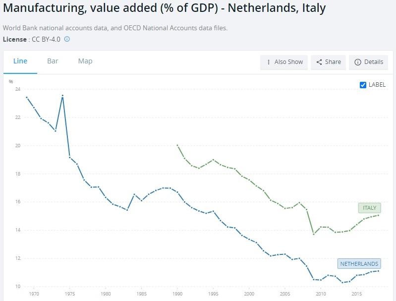 manifattura Olanda Italia