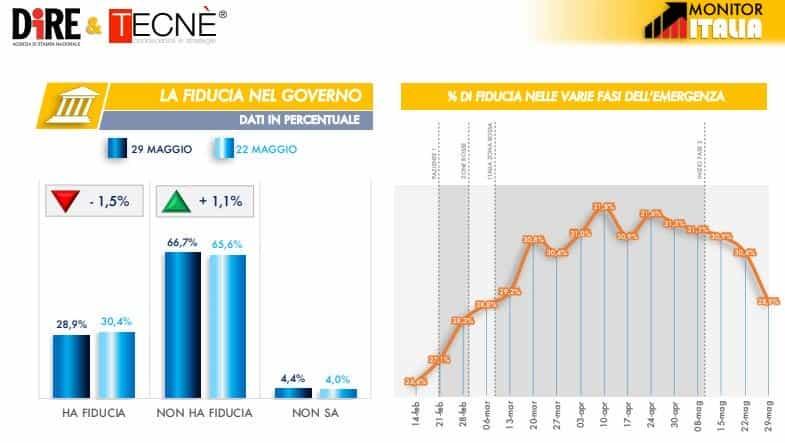 Due italiani su tre non hanno fiducia nel governo Conte. E i