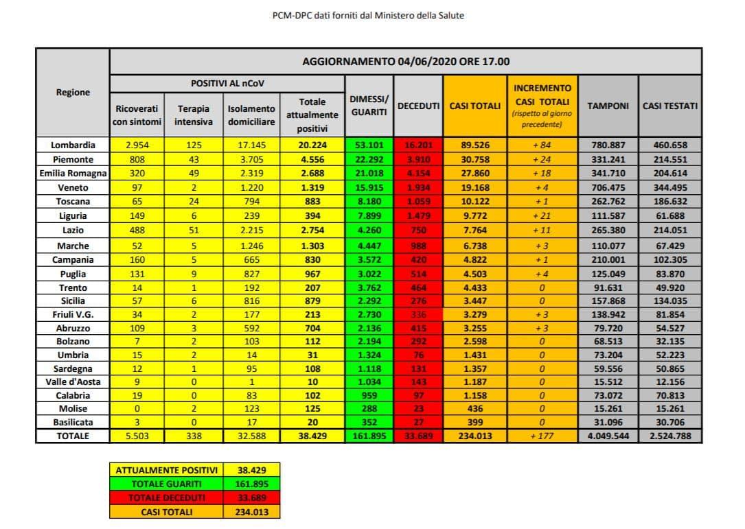 Coronavirus, 518 nuovi contagi in Italia. La gran parte in L