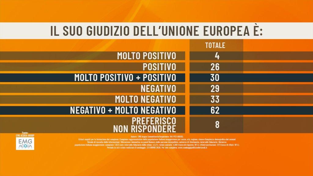 unione europea sondaggio agorà