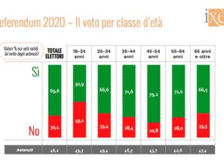 referendum giovani votato no