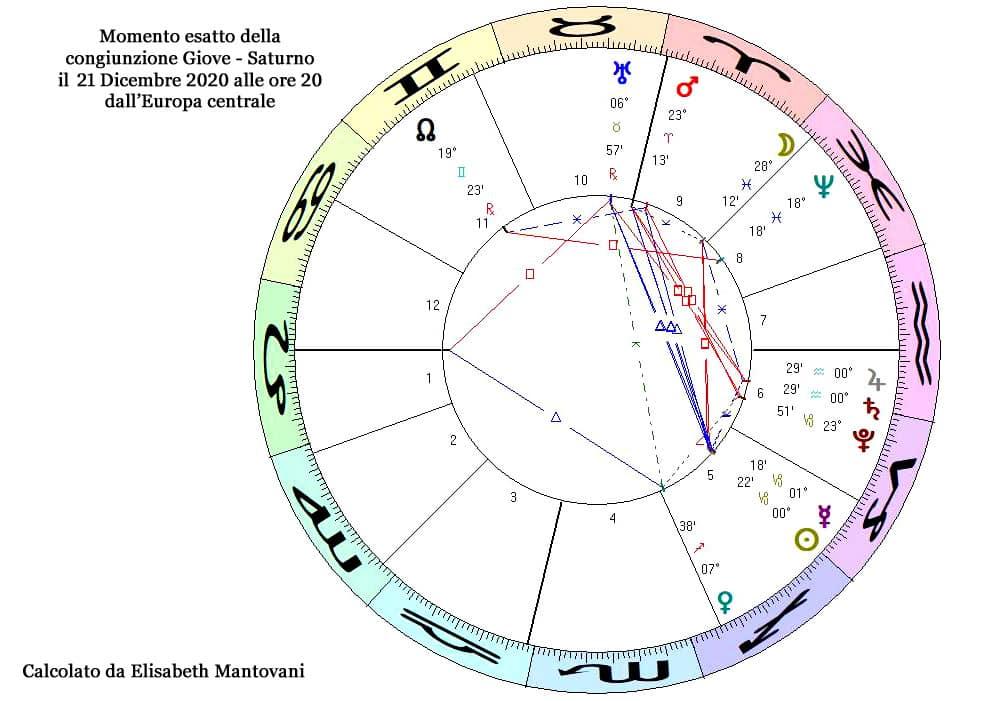 lockdown astrologia stelle