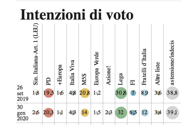 sondaggio Conte M5S