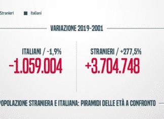 stranieri italia istat sostituzione etnica