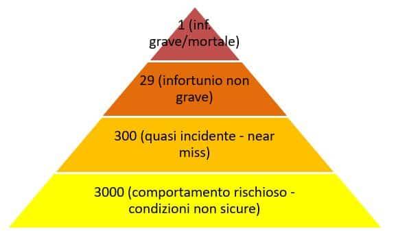 la piramide della sicurezza sul lavoro
